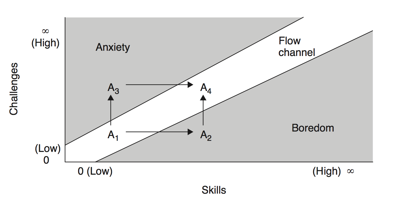 Understanding The Flow Channel In Game Design An Important Aspect - Game design theory